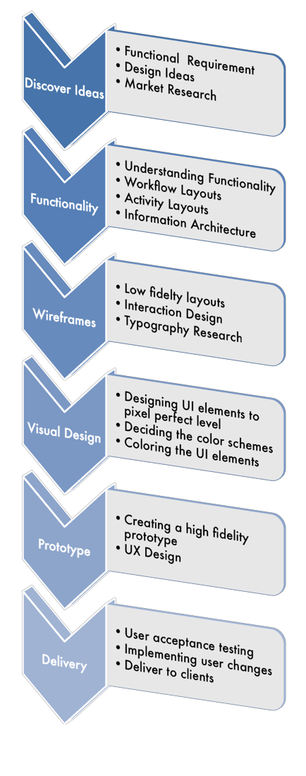 Wev Design Process